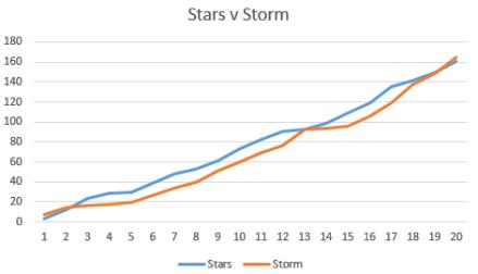 Storm v Stars Worm