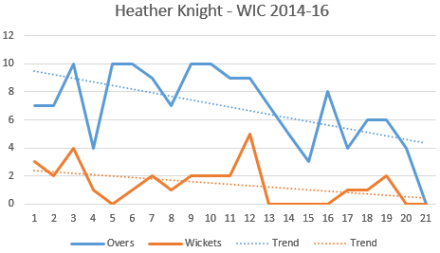 Heather Knight Bowling Analysis