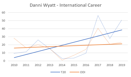 Danni Wyatt - International Career