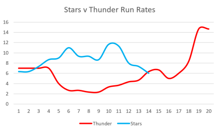 Stars v Thunder Run Rates
