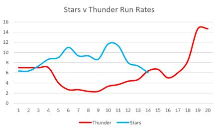 Stars v Thunder Run Rates